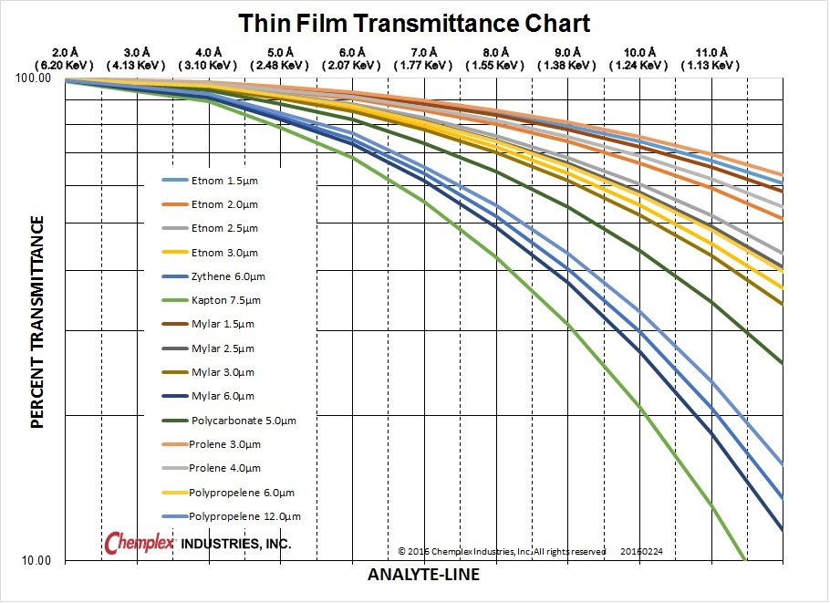 Thin Film Transmittance Chart